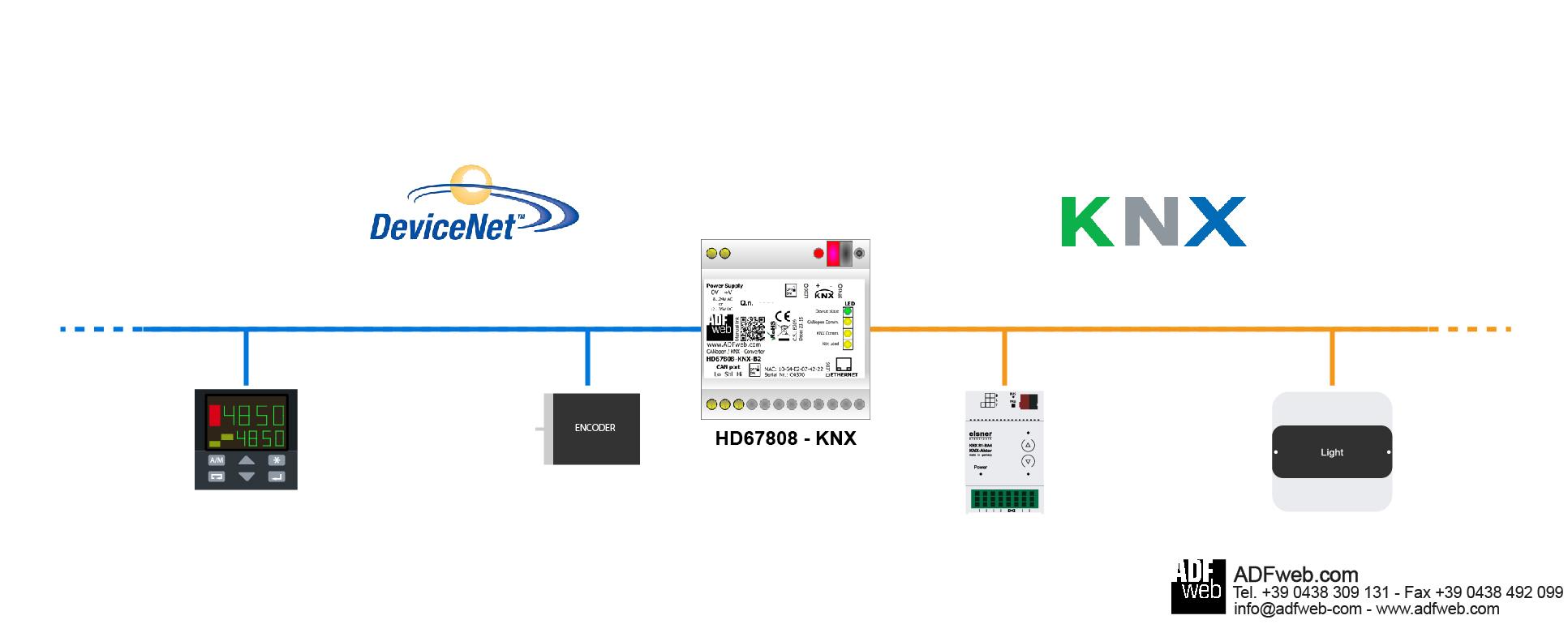 Gateway / Bridge DeviceNet / KNX