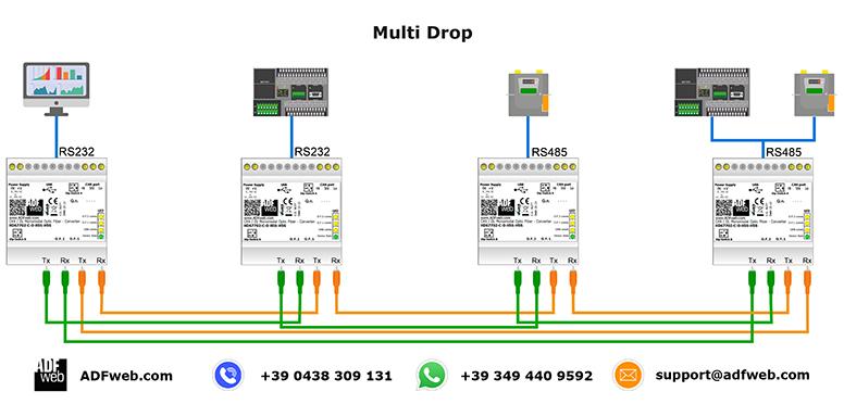 Ethernet / Optic Fiber Cinverter on