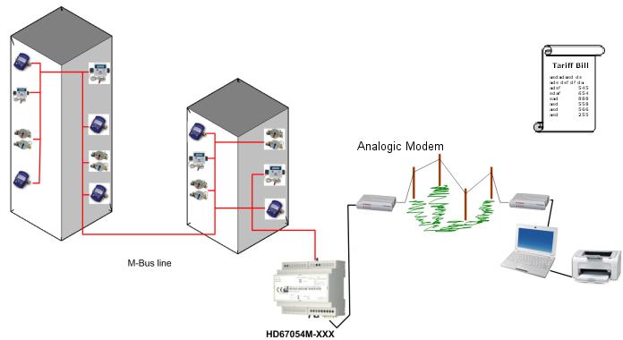 Ethernet Концентратор M-Bus