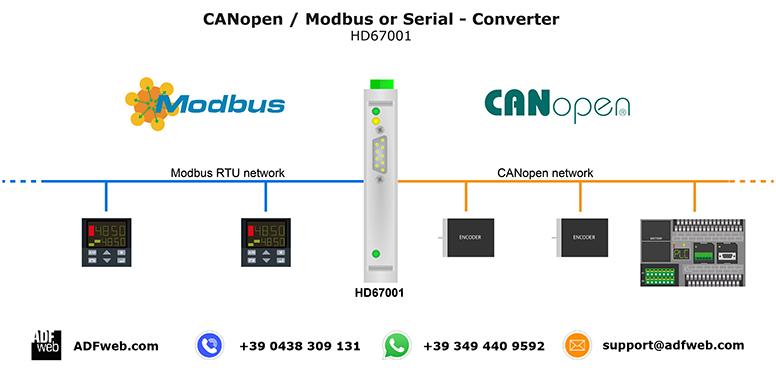 供应现场总线网关 canopen转modbus rtu /rs232网关