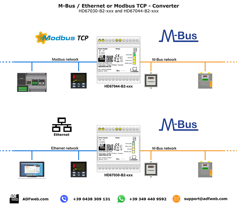 Конвертер M-BUS to Ethernet