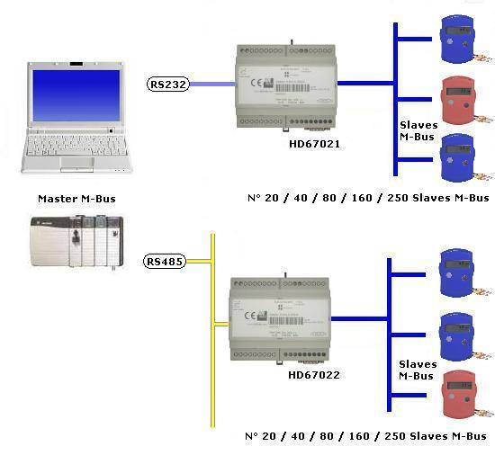 конвертер M-Bus в/из RS232/485