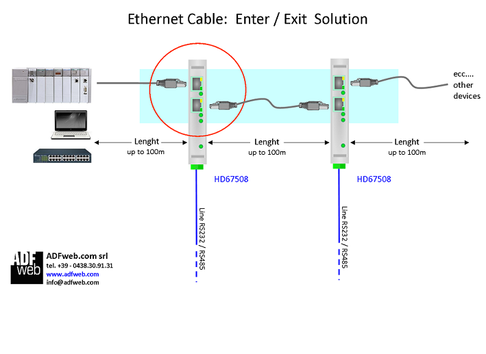 Modbus TCP / Modbus : 네이버 블로그