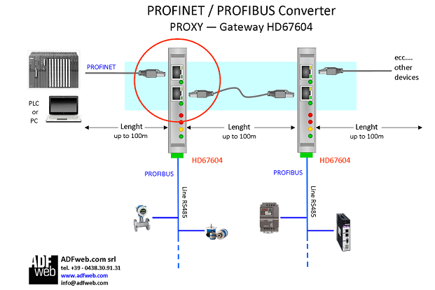gateway bridge profinet to profibus rh adfweb com profibus cable wiring diagram profibus cable wiring diagram