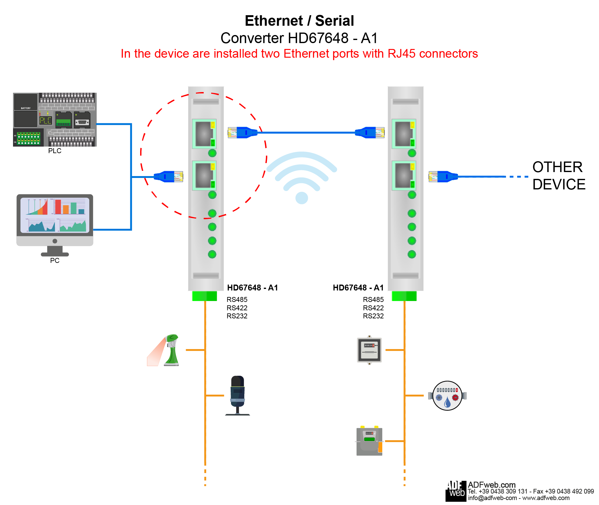 [SCHEMATICS_4FR]  Ethernet to RS232/RS485 | Rs485 To Rs232 Wiring Diagram |  | ADFWeb.com