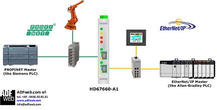 Gateway / Bridge PROFINET to EtherNetIP