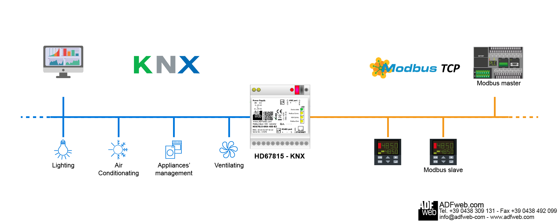 Gateway / Bridge Modbus TCP / KNX