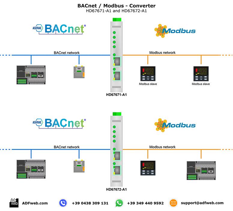 Gateway / Bridge BACNet to Modbus