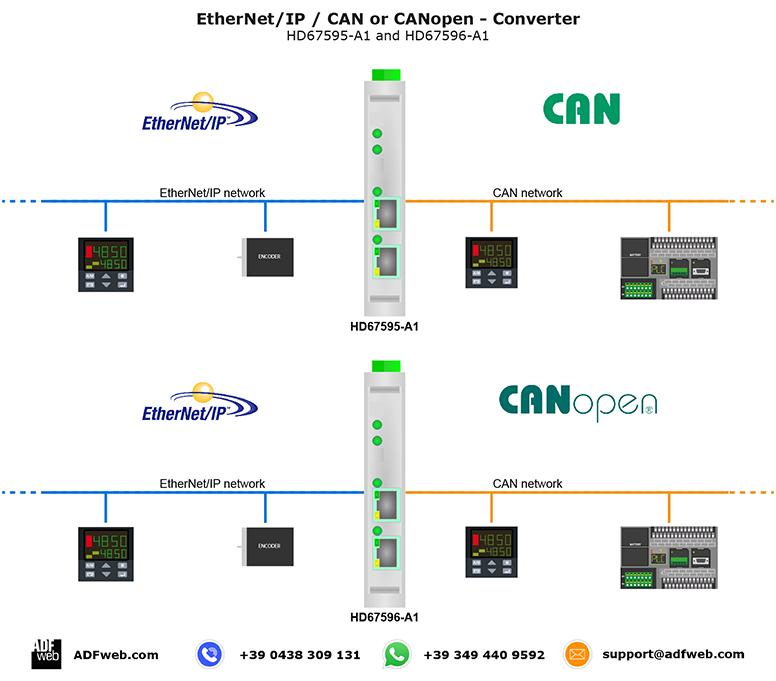 EthernetIP / CAN - Converter