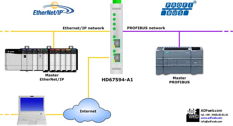 EthernetIP / PROFIBUS - Converter