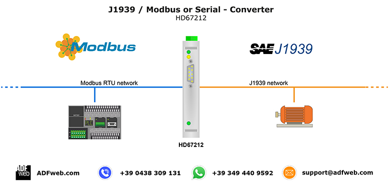 Gateway / Bridge J1939 to Modbus RTU / serial RS232/RS485