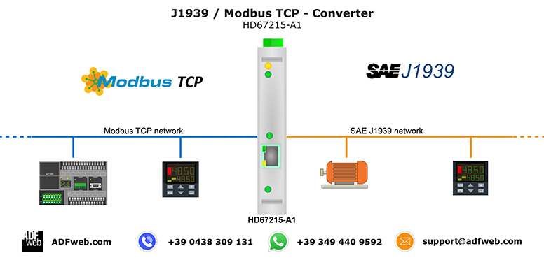Gateway / Bridge CANopen to PROFIBUS