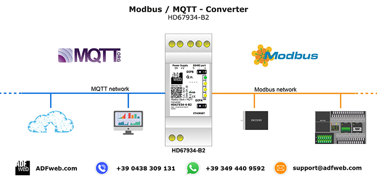 Gateway / Bridge Modbus / MQTT