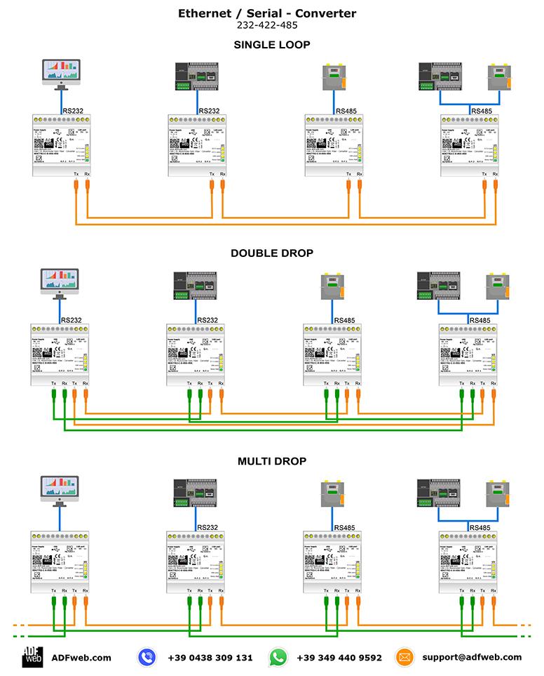 Swell Gateway Multi Drop Fibres Optic Converter Wiring 101 Mecadwellnesstrialsorg