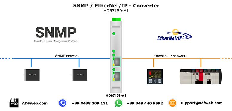 Gateway / Bridge SNMP to EtherNetIP