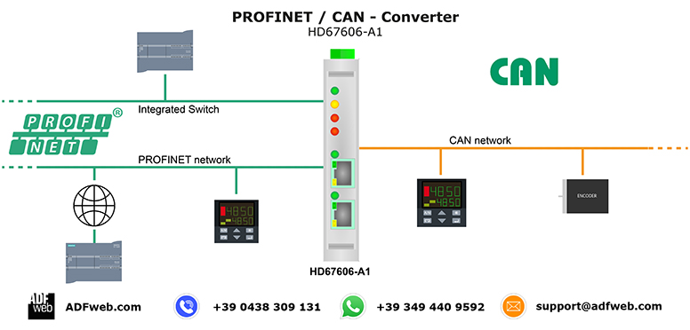 Gateway / Bridge PROFINET to CAN